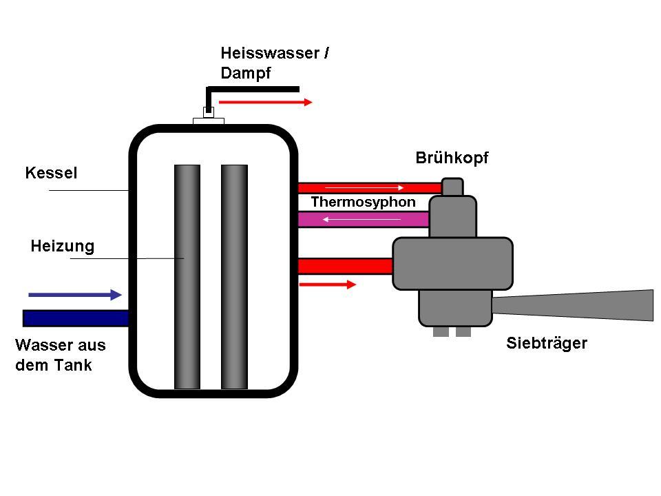 aufbau espressomaschinen-einkreiser