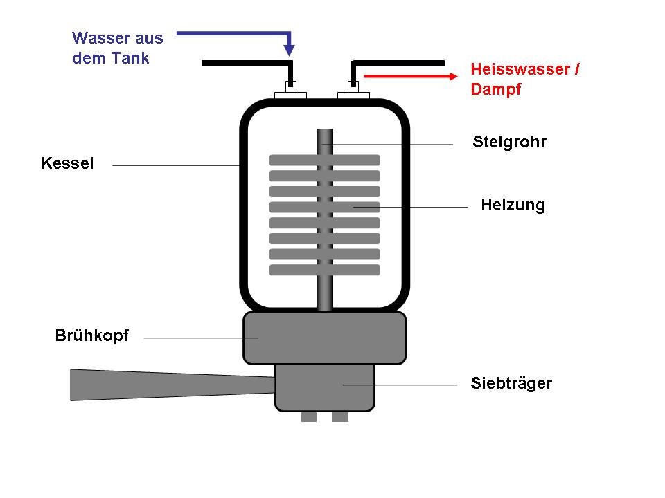 espressomaschinen-thermoblock